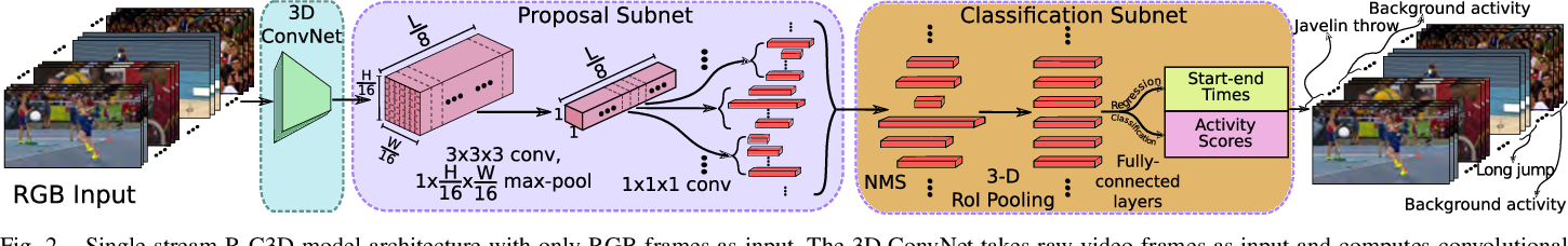 Figure 2 for Two-Stream Region Convolutional 3D Network for Temporal Activity Detection