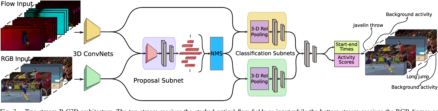 Figure 3 for Two-Stream Region Convolutional 3D Network for Temporal Activity Detection
