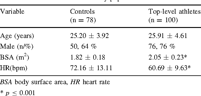 Characterization of right atrial function and dimension in top-level ...