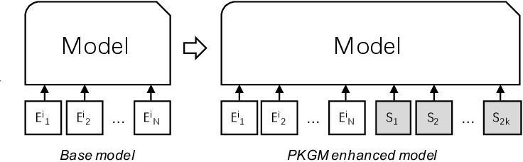Figure 2 for Billion-scale Pre-trained E-commerce Product Knowledge Graph Model