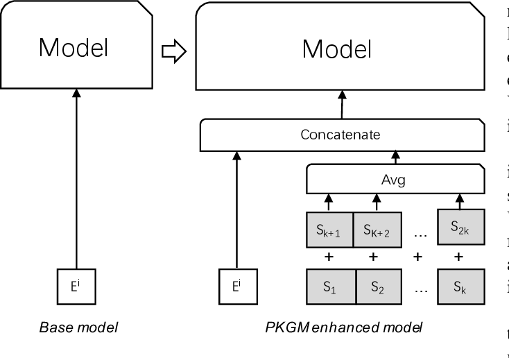 Figure 3 for Billion-scale Pre-trained E-commerce Product Knowledge Graph Model