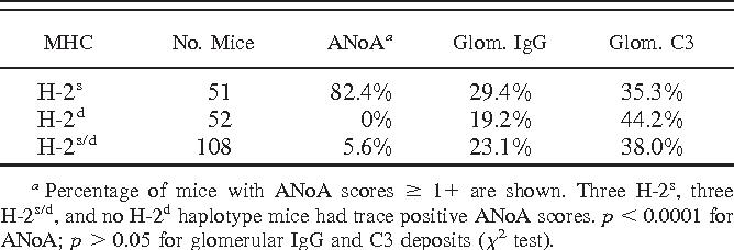 Table II. Influence of H-2 haplotype on HgIA
