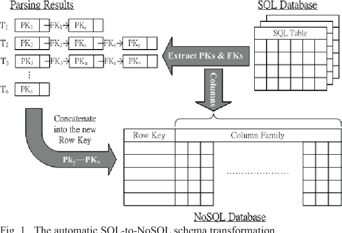 Figure 1 from Automatic SQL-to-NoSQL schema transformation ... on