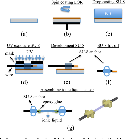 An ionic liquid based strain sensor for large displacement