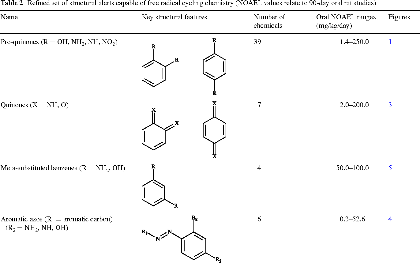 Table 2 Refined set of structural alerts capable of free radical cycling chemistry (NOAEL values relate to 90-day oral rat studies)