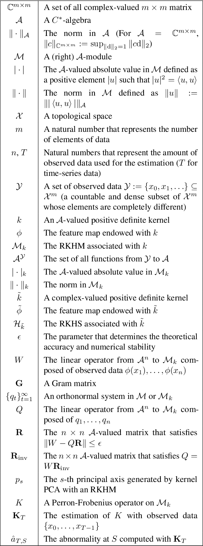 Figure 2 for Analysis via Orthonormal Systems in Reproducing Kernel Hilbert $C^*$-Modules and Applications
