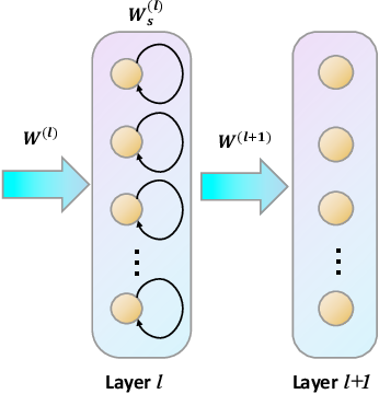 Figure 3 for Skip-Connected Self-Recurrent Spiking Neural Networks with Joint Intrinsic Parameter and Synaptic Weight Training