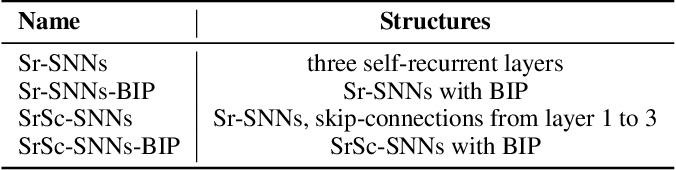 Figure 4 for Skip-Connected Self-Recurrent Spiking Neural Networks with Joint Intrinsic Parameter and Synaptic Weight Training