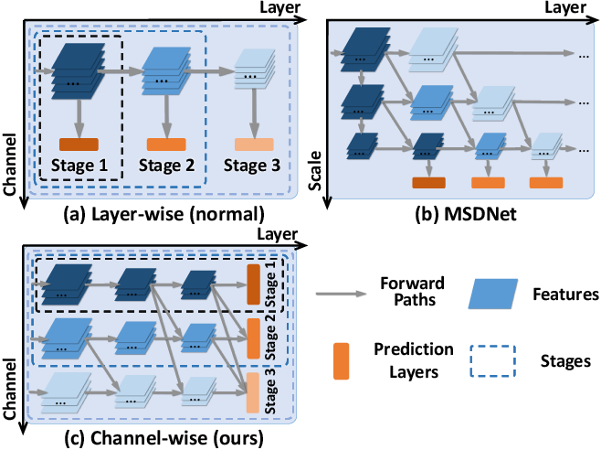 Figure 1 for S2DNAS:Transforming Static CNN Model for Dynamic Inference via Neural Architecture Search