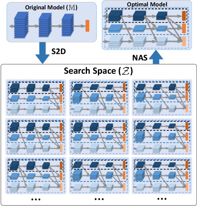 Figure 3 for S2DNAS:Transforming Static CNN Model for Dynamic Inference via Neural Architecture Search