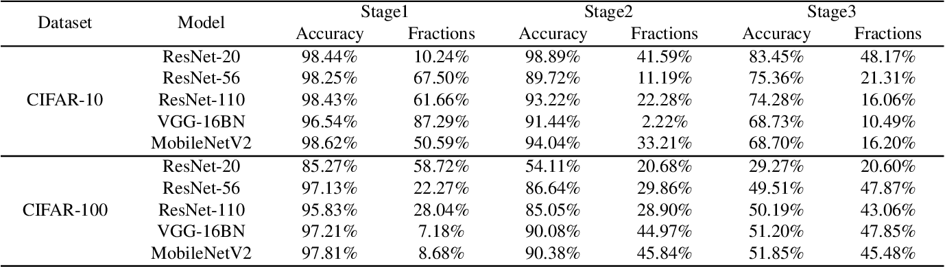 Figure 4 for S2DNAS:Transforming Static CNN Model for Dynamic Inference via Neural Architecture Search