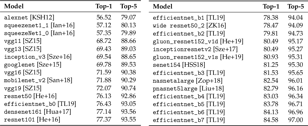 Figure 2 for From ImageNet to Image Classification: Contextualizing Progress on Benchmarks