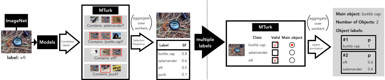 Figure 3 for From ImageNet to Image Classification: Contextualizing Progress on Benchmarks