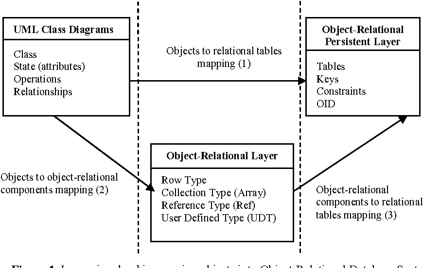 Mapping Uml Class Diagrams Into Object Relational Schemas Semantic