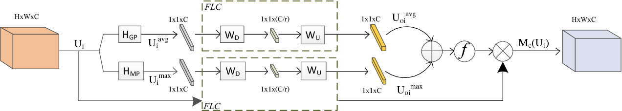 Figure 2 for Wider Channel Attention Network for Remote Sensing Image Super-resolution