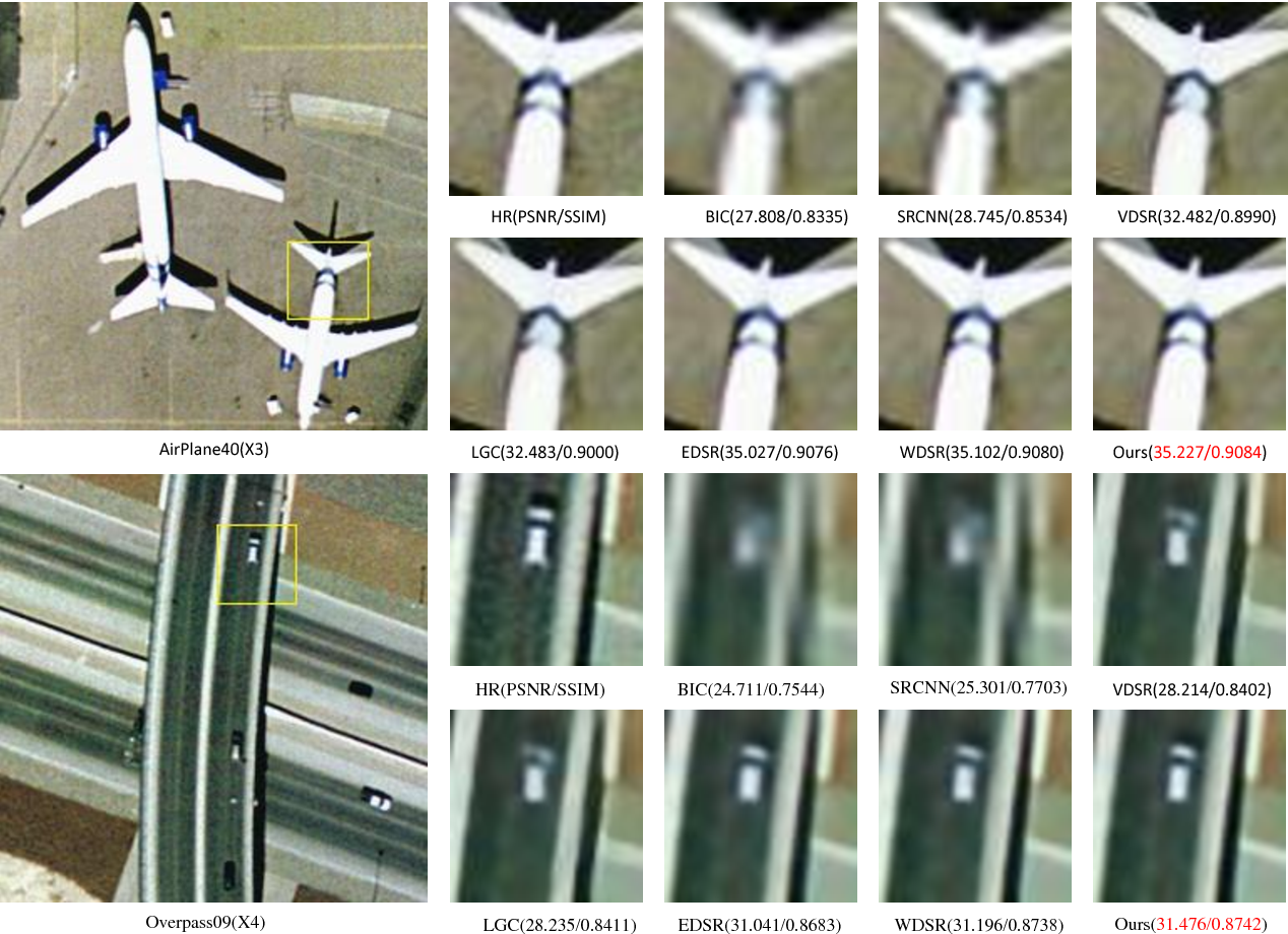 Figure 3 for Wider Channel Attention Network for Remote Sensing Image Super-resolution