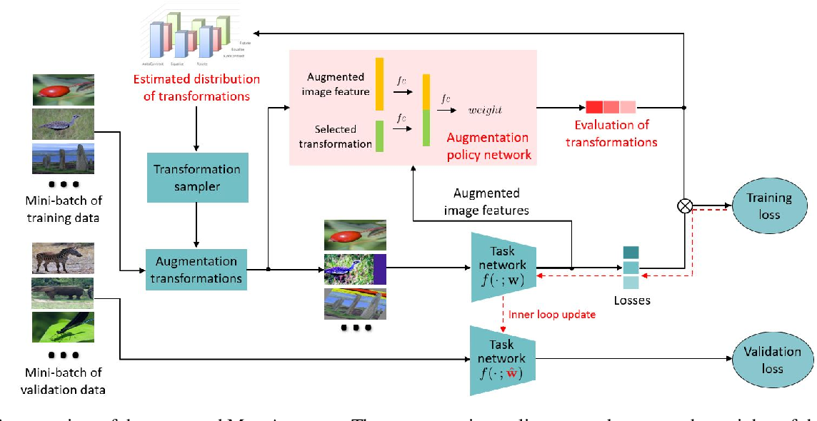 Figure 1 for MetaAugment: Sample-Aware Data Augmentation Policy Learning