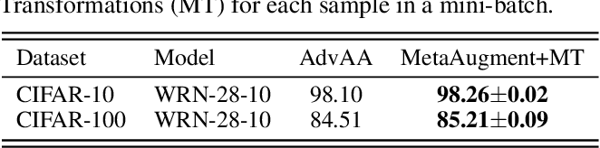 Figure 3 for MetaAugment: Sample-Aware Data Augmentation Policy Learning