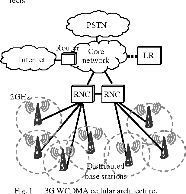 Figure 1 From Evolution Towards Broadband Wireless Systems