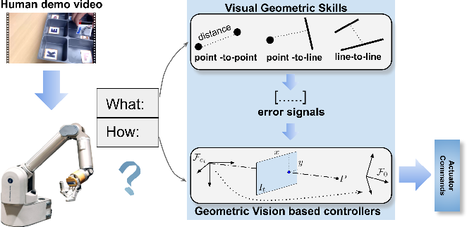 Figure 1 for A Geometric Perspective on Visual Imitation Learning