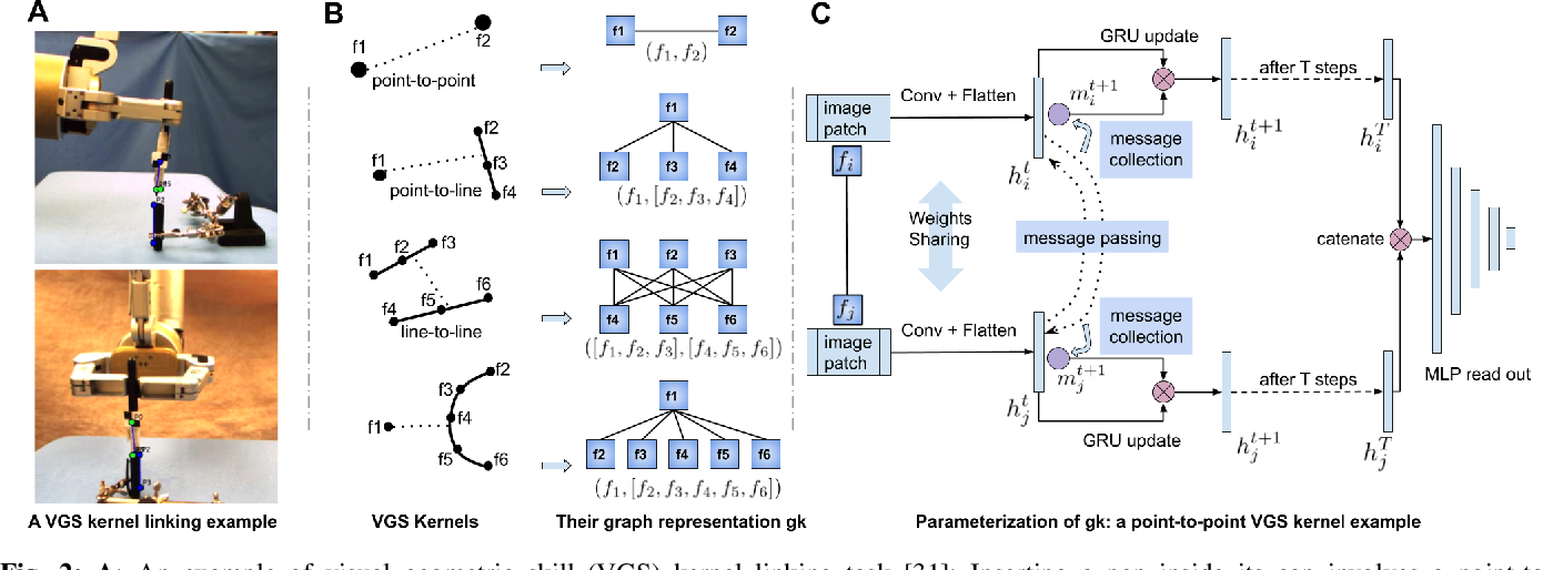 Figure 2 for A Geometric Perspective on Visual Imitation Learning