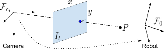 Figure 4 for A Geometric Perspective on Visual Imitation Learning
