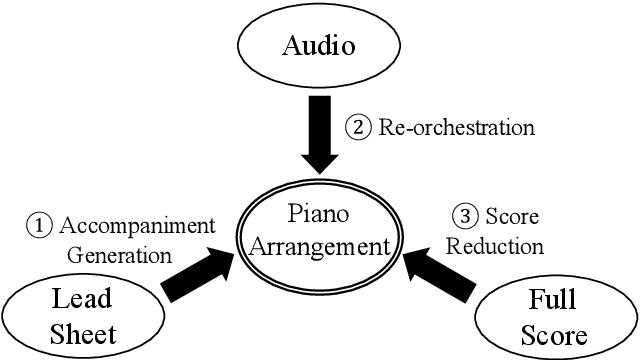 Figure 1 for POP909: A Pop-song Dataset for Music Arrangement Generation