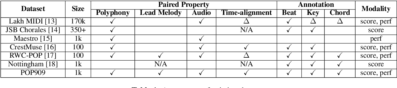 Figure 2 for POP909: A Pop-song Dataset for Music Arrangement Generation