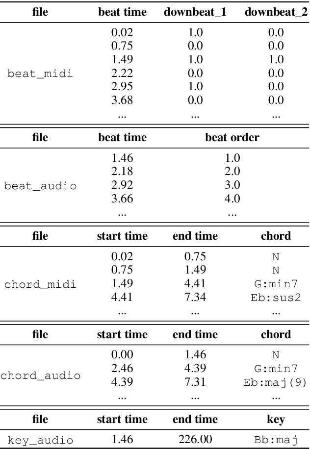 Figure 4 for POP909: A Pop-song Dataset for Music Arrangement Generation