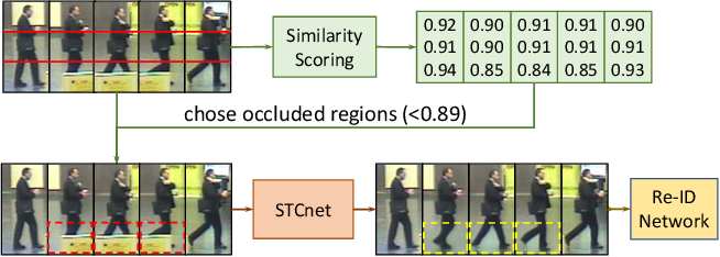 Figure 4 for VRSTC: Occlusion-Free Video Person Re-Identification