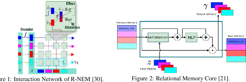 Figure 1 for R-SQAIR: Relational Sequential Attend, Infer, Repeat