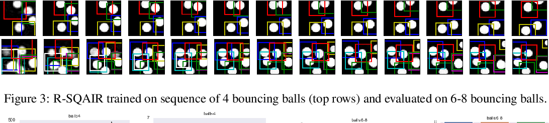 Figure 2 for R-SQAIR: Relational Sequential Attend, Infer, Repeat