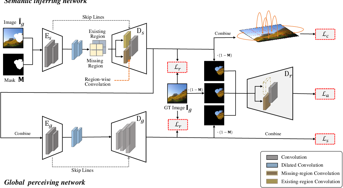 Figure 3 for Region-wise Generative Adversarial ImageInpainting for Large Missing Areas