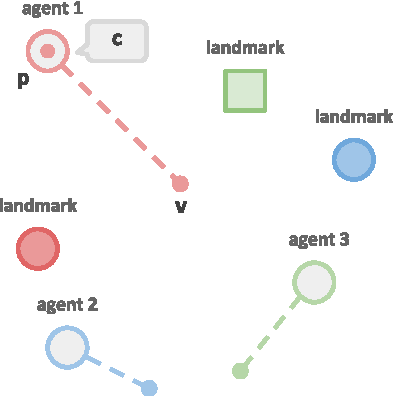 Figure 1 for Emergence of Grounded Compositional Language in Multi-Agent Populations