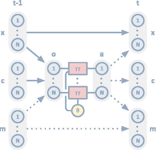Figure 3 for Emergence of Grounded Compositional Language in Multi-Agent Populations