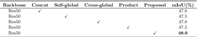 Figure 4 for Bi-directional Cross-Modality Feature Propagation with Separation-and-Aggregation Gate for RGB-D Semantic Segmentation