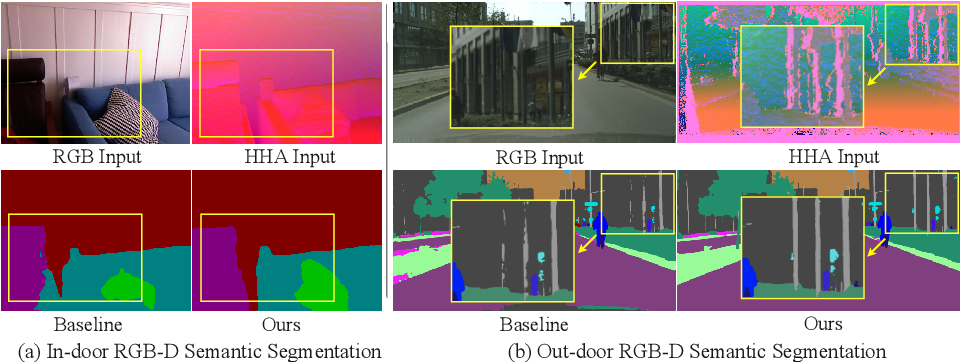 Figure 1 for Bi-directional Cross-Modality Feature Propagation with Separation-and-Aggregation Gate for RGB-D Semantic Segmentation