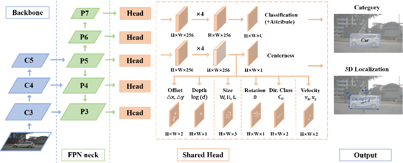 Figure 2 for FCOS3D: Fully Convolutional One-Stage Monocular 3D Object Detection