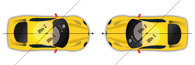 Figure 4 for FCOS3D: Fully Convolutional One-Stage Monocular 3D Object Detection