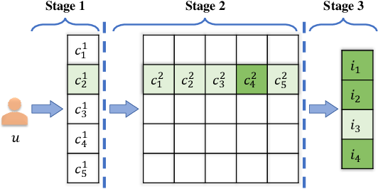 Figure 1 for Fast Variational AutoEncoder with Inverted Multi-Index for Collaborative Filtering