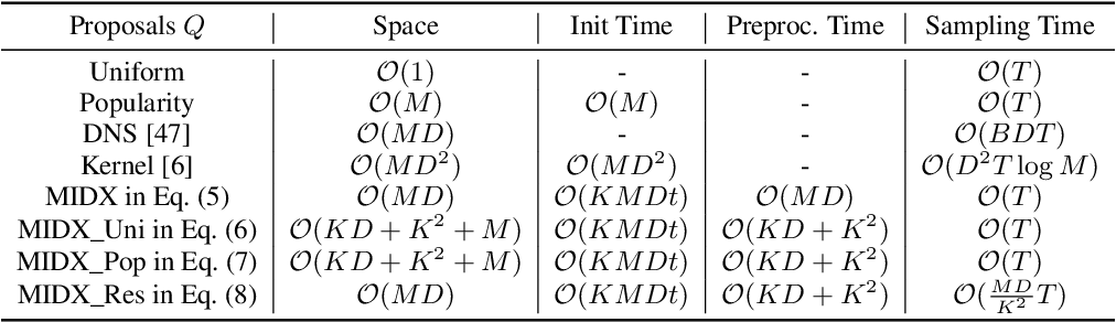 Figure 2 for Fast Variational AutoEncoder with Inverted Multi-Index for Collaborative Filtering