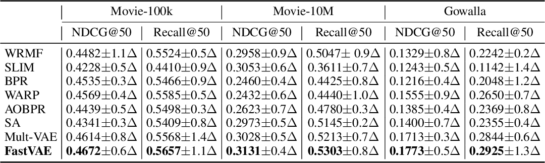 Figure 3 for Fast Variational AutoEncoder with Inverted Multi-Index for Collaborative Filtering