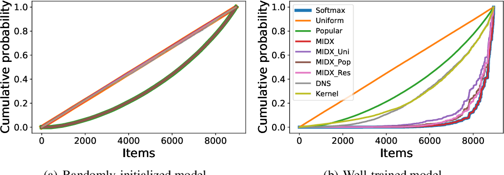 Figure 4 for Fast Variational AutoEncoder with Inverted Multi-Index for Collaborative Filtering