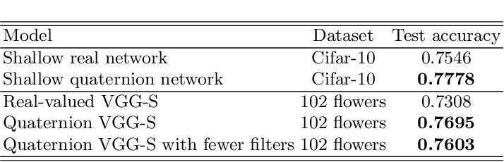 Figure 2 for Quaternion Convolutional Neural Networks
