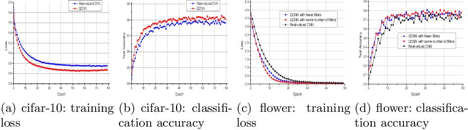 Figure 3 for Quaternion Convolutional Neural Networks