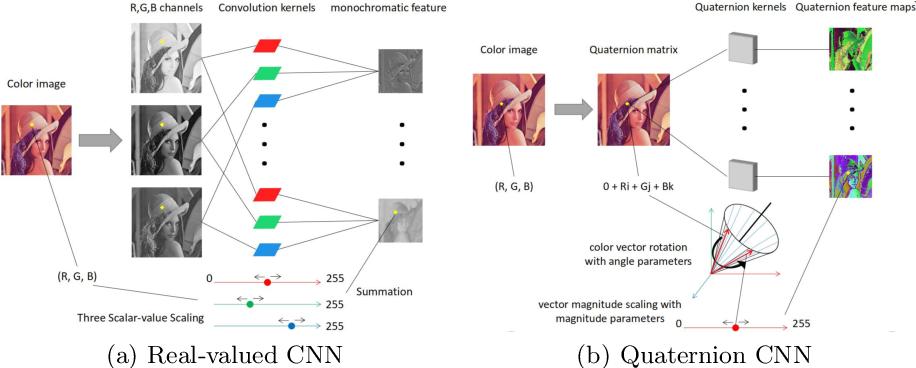 Figure 1 for Quaternion Convolutional Neural Networks