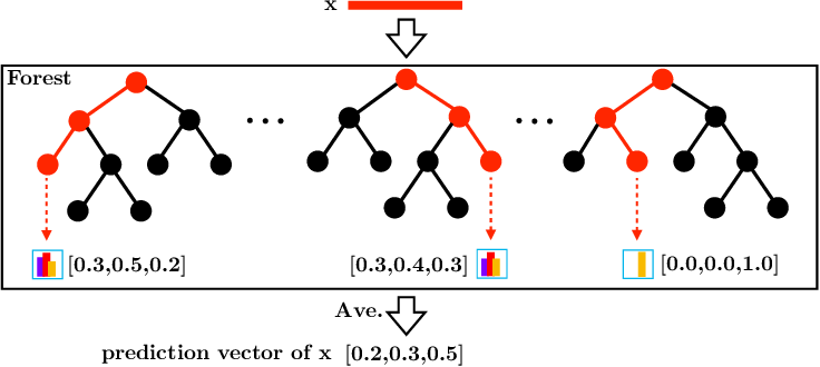 Figure 3 for Forest Representation Learning Guided by Margin Distribution