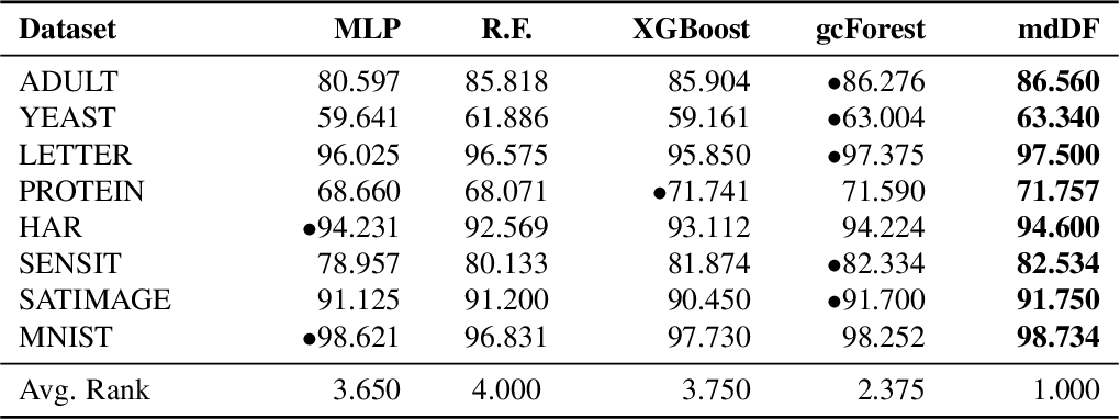 Figure 4 for Forest Representation Learning Guided by Margin Distribution