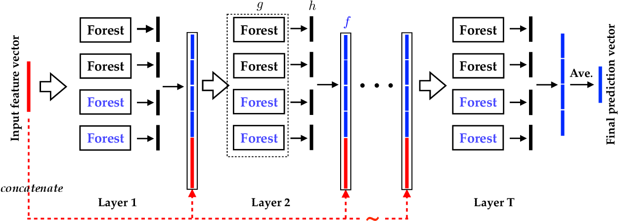 Figure 1 for Forest Representation Learning Guided by Margin Distribution