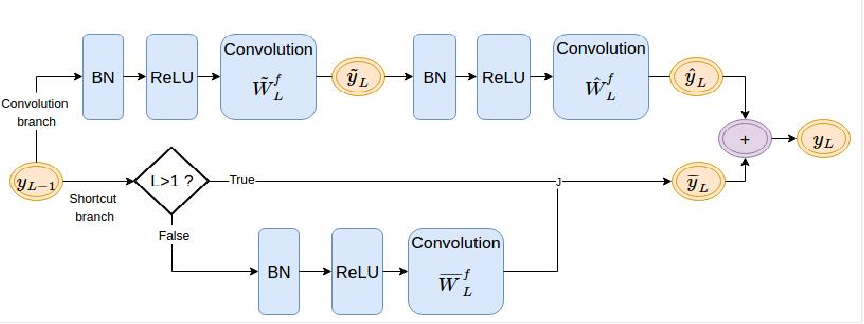 Figure 4 for Analysis on Gradient Propagation in Batch Normalized Residual Networks
